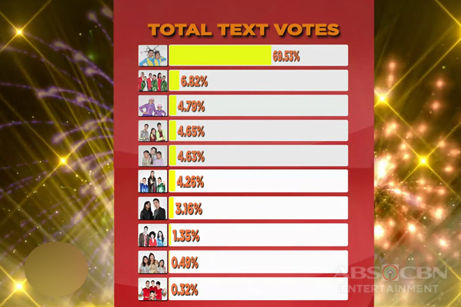 The Kids' Choice PH Finale: Official & Final Tally of Votes - Celebrity Edition